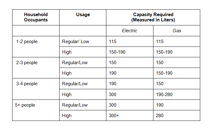 Tankless Water Heater Sizing Requirements Table